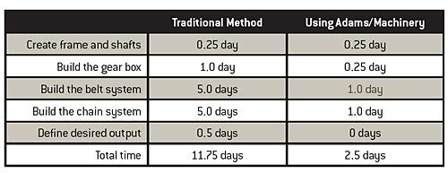 Adams_Machinery-time-savings
