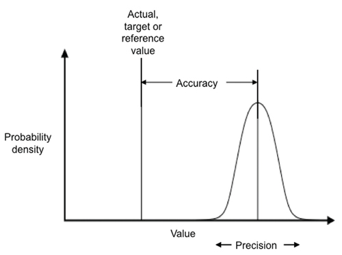 sensor-accuracy-and-precision