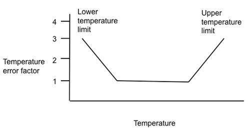 sensor-temperature-error-factor