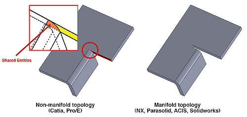 cad-topology