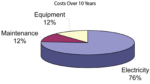 10-year-operating-cost-of-air-compressor