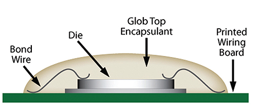 Epoxy-based-glob-top-encapsulants