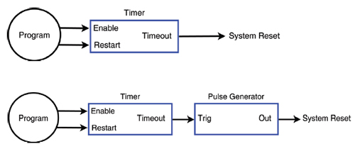 simple-watchdog-diagram