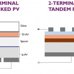The perfect marriage: silicon and perovskite solar cells