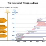 Yole_IoT_The-Internet-of-Things_June_2014-300x180