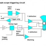 scope-trigger-circuit