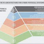 Big future for cyber-physical manufacturing systems