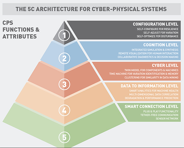 Big Future For Cyber Physical Manufacturing Systems