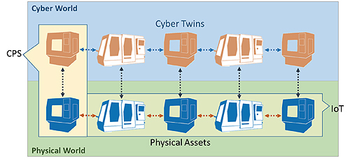 cyber-physical-system