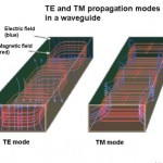 Basics of TEM, TE, and TM propagation