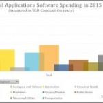 Report: AEC Highest Spender on Technical Software