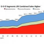 Report Forecasts Price Erosion in Sensors