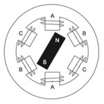 FAQ: What's the difference between BLDC and synchronous AC motors?