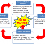 Simulation apps shrink costs, time-to-market for packaging container manufacturer