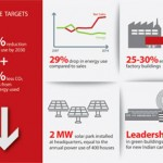 Danfoss cutting energy consumption by half