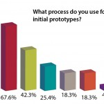 How do you really use 3D printing systems?
