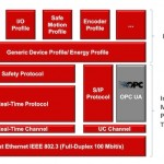 OPC UA Companion Specification for Sercos released