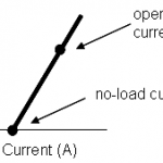 FAQ: What's the relationship between current and DC motor output torque?