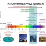 Gravitational waves and their measurement