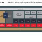 32-bit firmware development framework for PIC32 MCUs