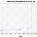Calculating pi