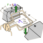 FAQ: What is the commutator in a DC motor?