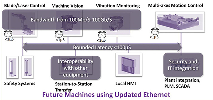 Future-Machines-Using-Updated-Ethernet