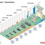 Where are super low profile mezzanine solutions used?