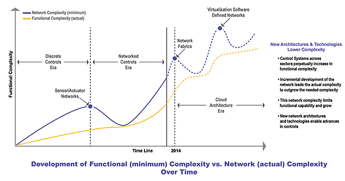functional-complexity-chart