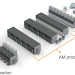 One view of the AM factory of tomorrow