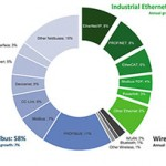 A look at trends in industrial networking