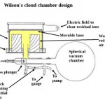 Basics of cloud chambers