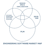 Should you buy design space exploration technology from a PLM vendor?