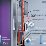 Energy efficient a/c combines two different cooling modes