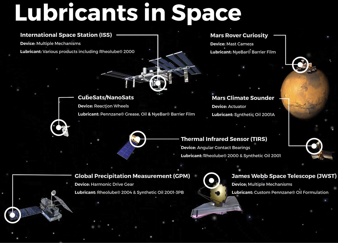 Lubricants-In-Space