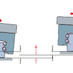 How to compensate for alignment errors with profile rail guides