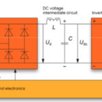 FAQ: What is an AC drive rectifier?