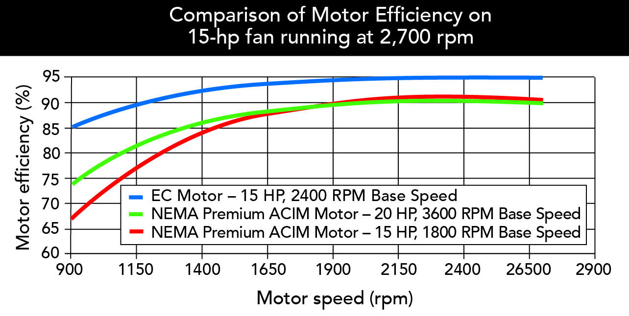 2 besides How To Find Out The Full Load Current Relation Between Horse Power And Kilo Watt And How To Select A Proper Cable Power Cable Size Selection Chart additionally Capacitor Chart For Motors furthermore Premium efficiency as well Optimizing Fan Designs Electrically  mutated Motors Run Target Speeds. on nema motor rating chart