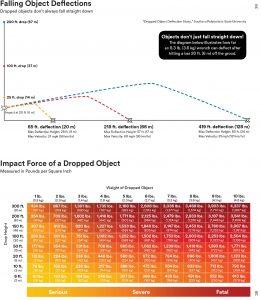 deflection-and-impact-graphs