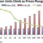 Sensor Sales Grow but Prices Erode
