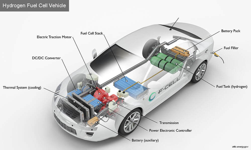 National Hydrogen And Fuel Cell Day Suggests Hydrogen As A