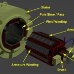 FAQ: Why are DC motor armature cores made of laminations?