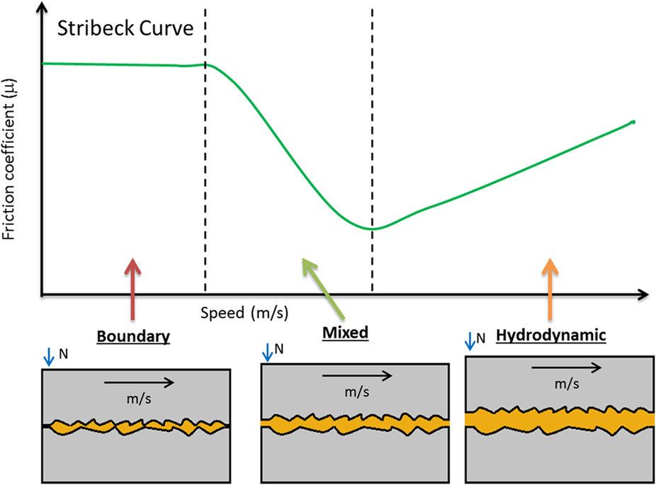 stribeck-curve