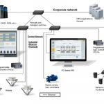 How HMIs can solve the industrial Ethernet communication problem
