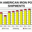 Iron-powder-shipments