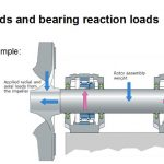 How do I determine the loads on a bearing?