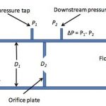 How do you calculate flow from a pressure measurement?