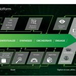 PTC, ANSYS to develop platform solution enabling digital simulation for the Industrial IoT