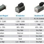 What are design considerations for integral horsepower gearmotors?
