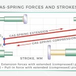 What are gas springs? Technical primer